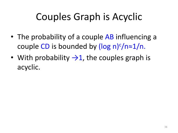 Couples Graph is Acyclic