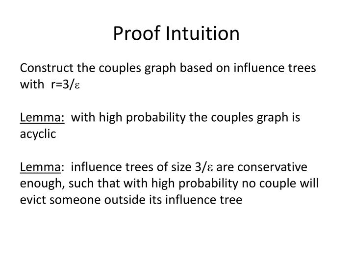 Proof Intuition