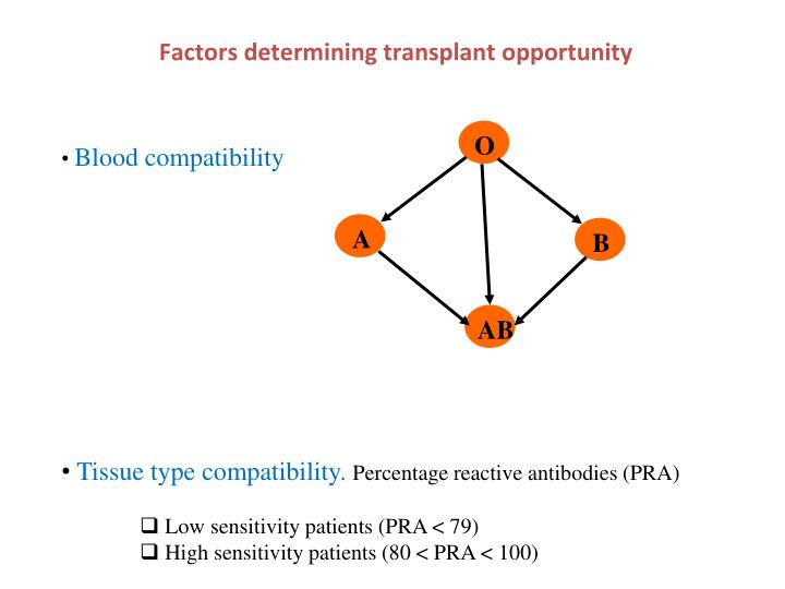 Factors determining transplant opportunity