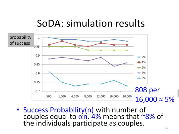 SoDA: simulation results