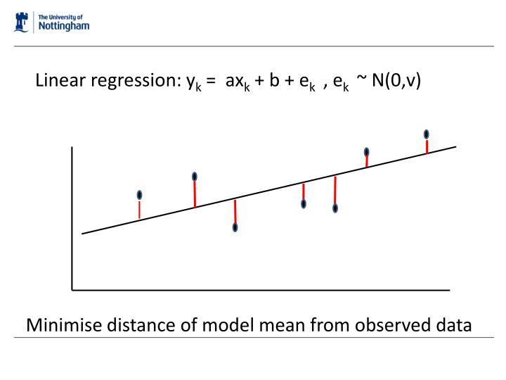 Linear regression: