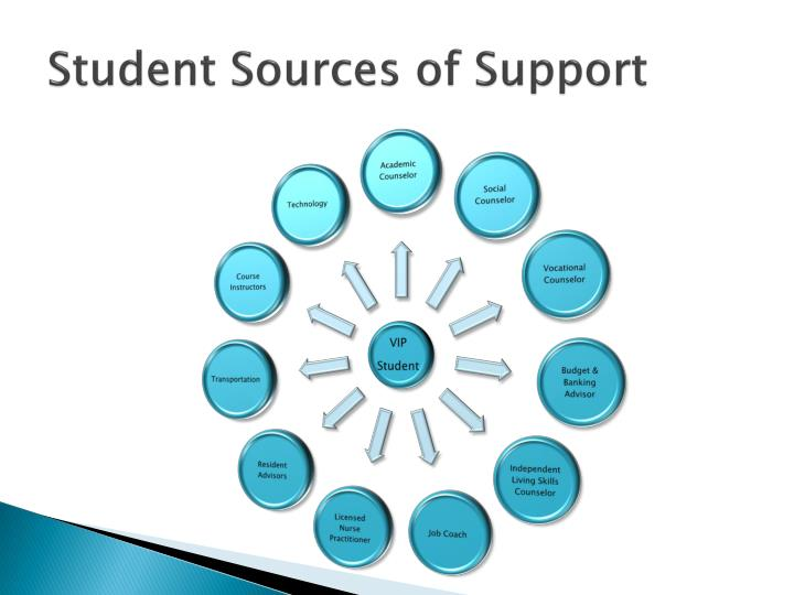 Student Sources of Support
