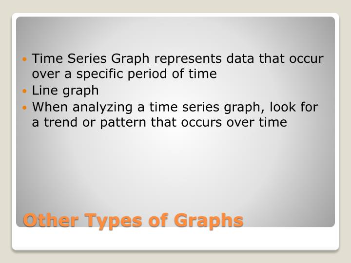 Time Series Graph represents data that occur over a specific period of time