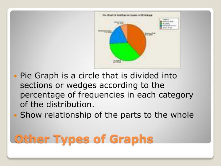 Pie Graph is a circle that is divided into sections or wedges according to the percentage of frequencies in each category of the distribution.