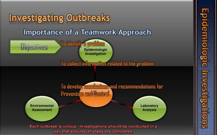 Epidemiologic Investigations