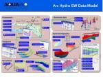 arc hydro gw data model