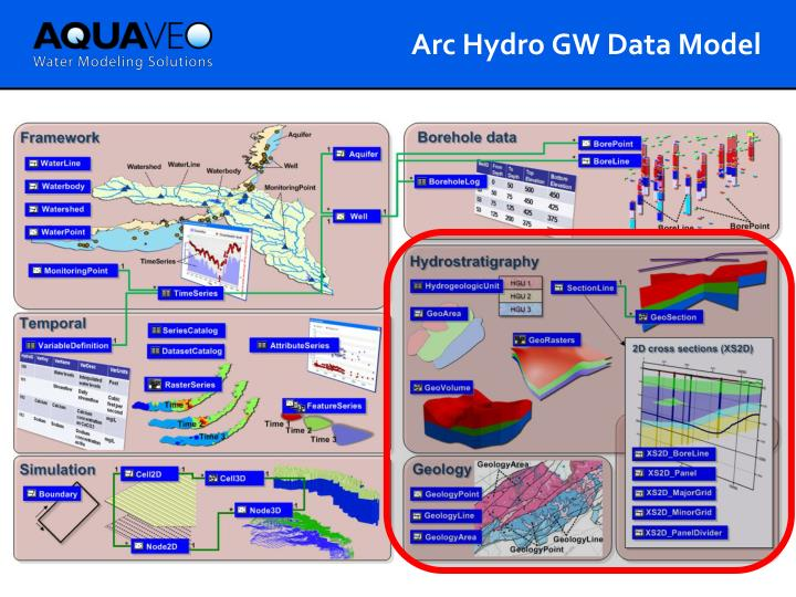 Arc Hydro GW Data Model