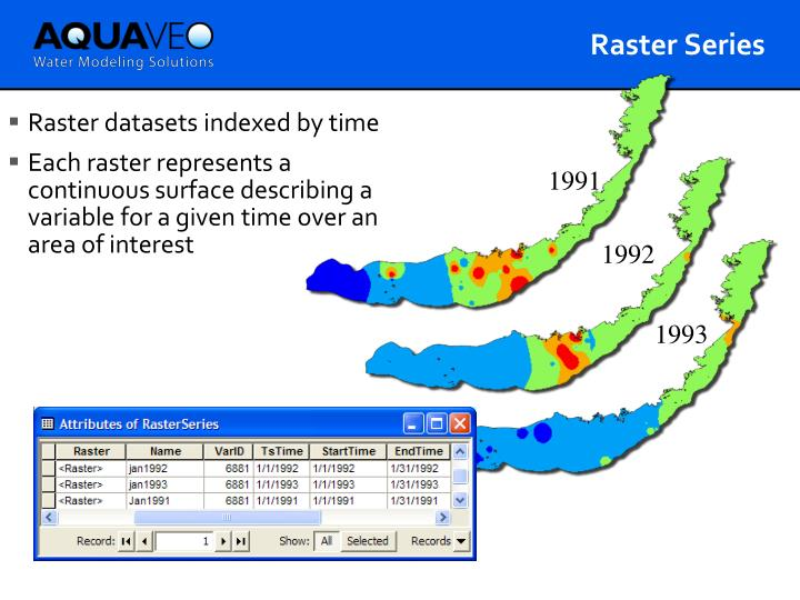 Raster datasets indexed by time