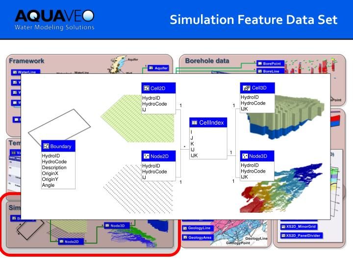 Simulation Feature Data Set