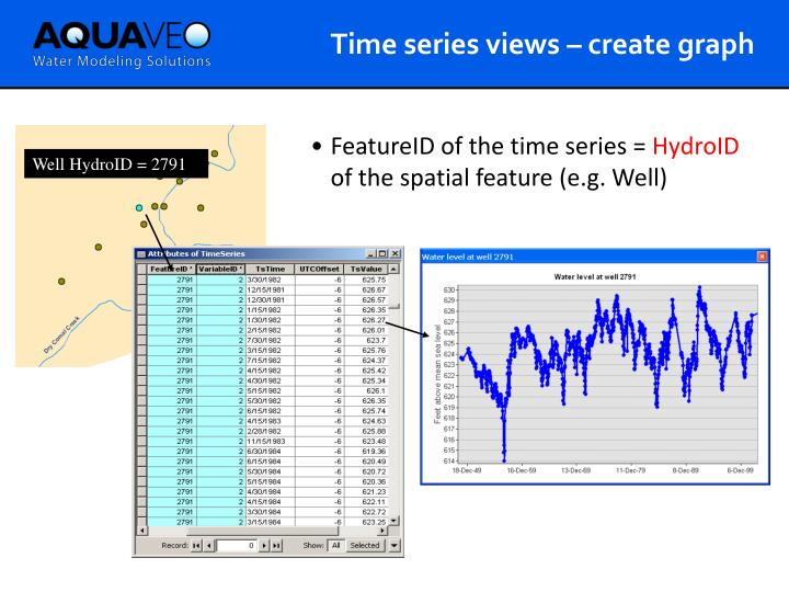 Time series views – create graph