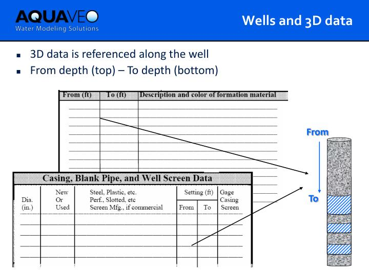 Wells and 3D data