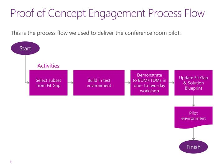 Proof of Concept Engagement Process Flow
