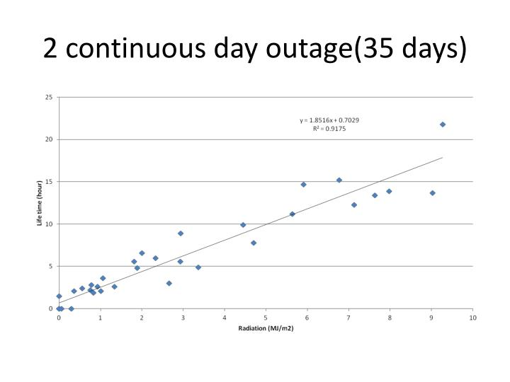 2 continuous day outage(35 days)