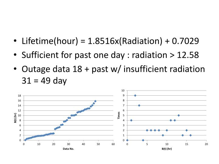 Lifetime(hour) = 1.8516x(Radiation) + 0.7029