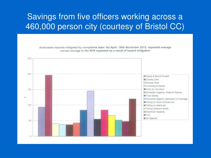 Savings from five officers working across a 460,000 person city (courtesy