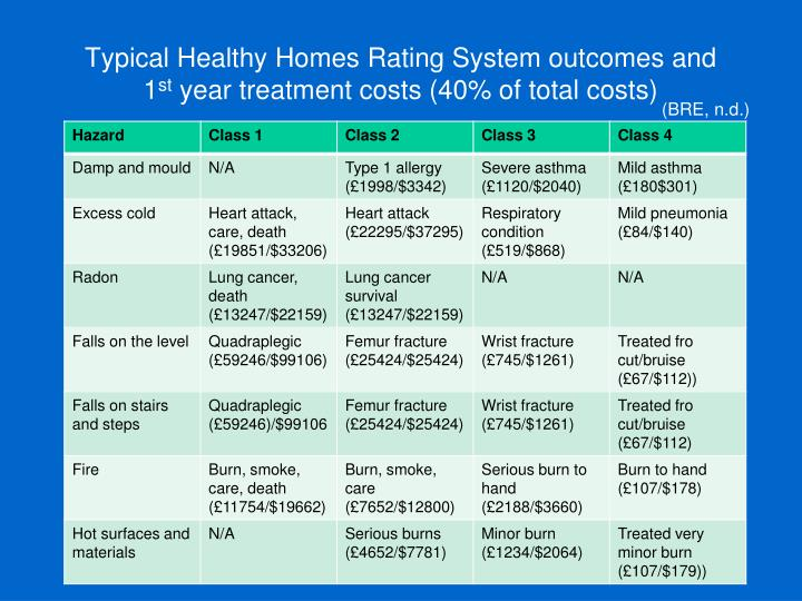 Typical Healthy Homes Rating System outcomes and 1