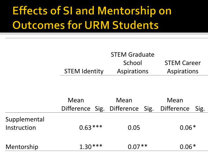 Effects of SI and Mentorship on Outcomes for URM Students