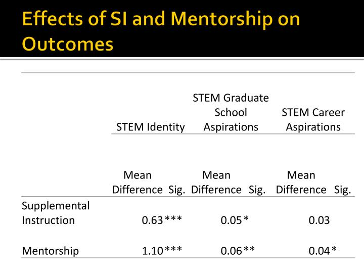 Effects of SI and Mentorship on Outcomes