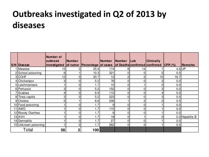 Outbreaks investigated in Q2 of 2013 by diseases