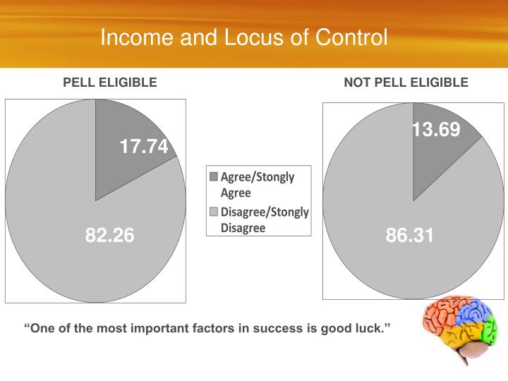 Income and Locus of Control