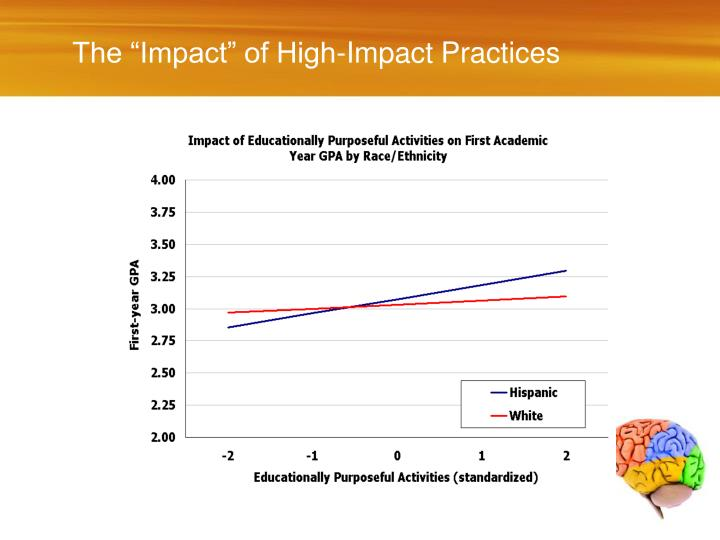 """The """"Impact"""" of High-Impact Practices"""