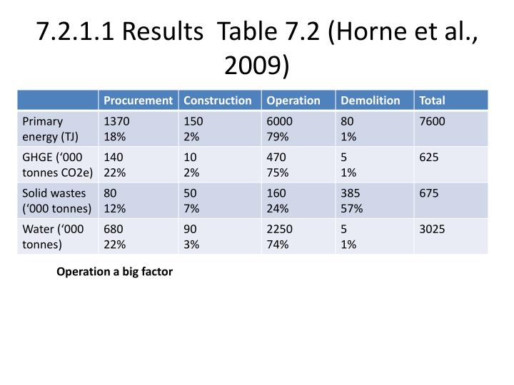7.2.1.1 Results  Table 7.2 (Horne et al., 2009)