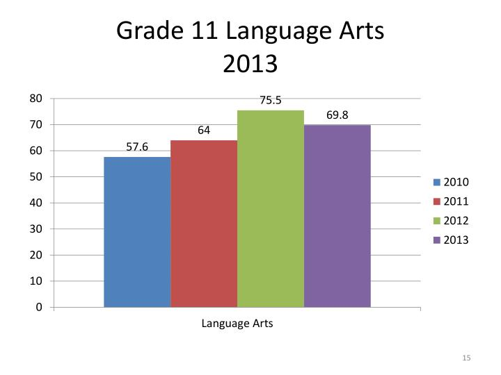 Grade 11 Language Arts