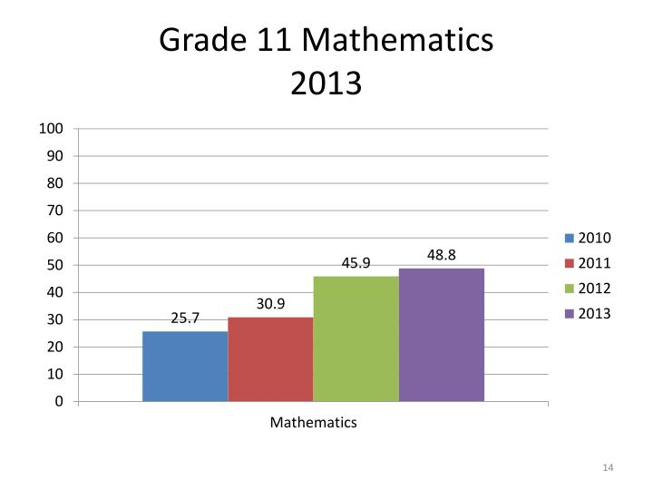 Grade 11 Mathematics
