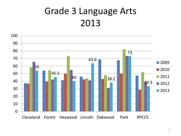 Grade 3 language arts 2013