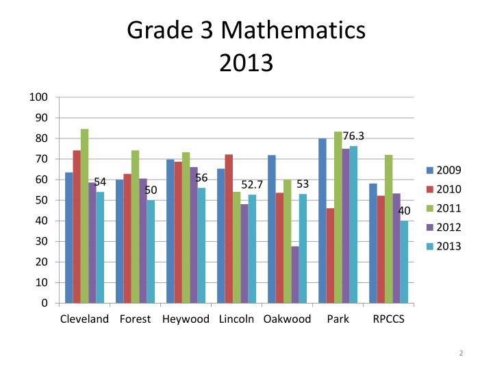 Grade 3 mathematics 2013