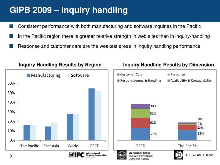 GIPB 2009 – Inquiry handling