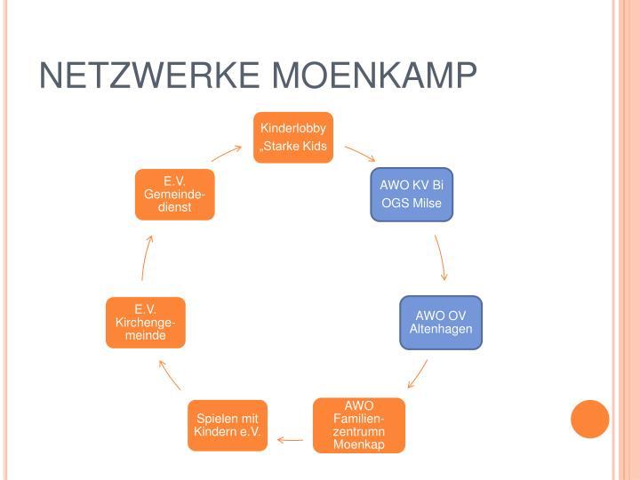 NETZWERKE MOENKAMP