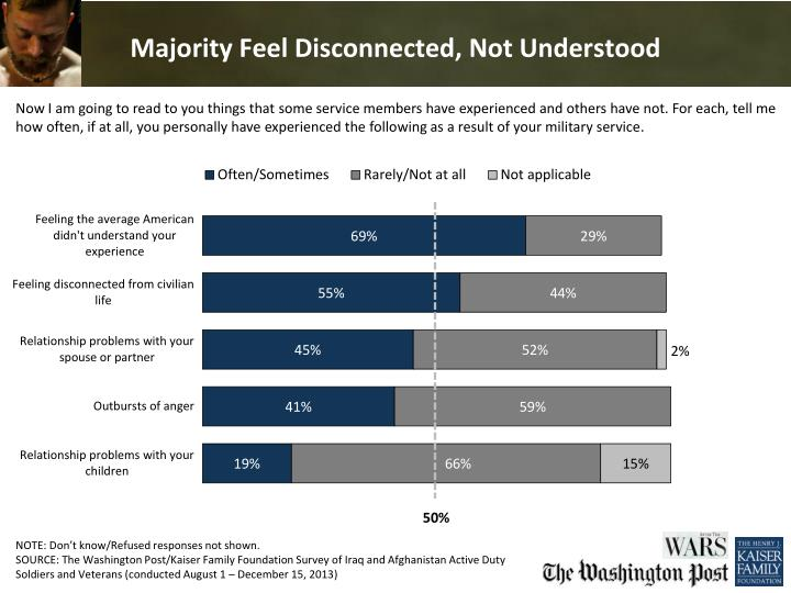 Majority Feel Disconnected, Not Understood