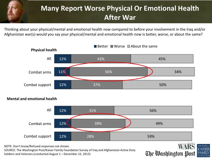Many Report Worse Physical Or Emotional Health