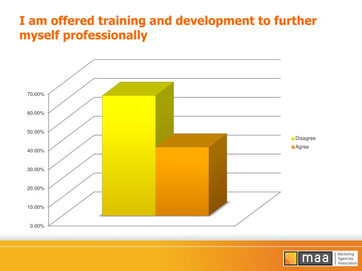 I am offered training and development to further myself professionally