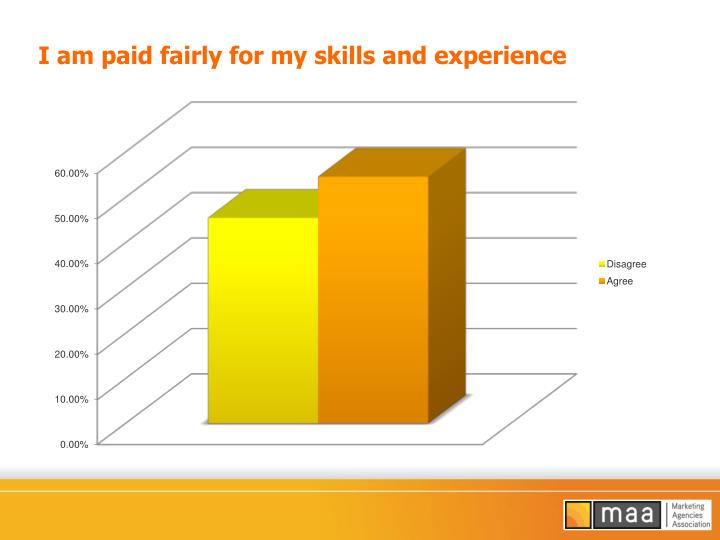 I am paid fairly for my skills and experience