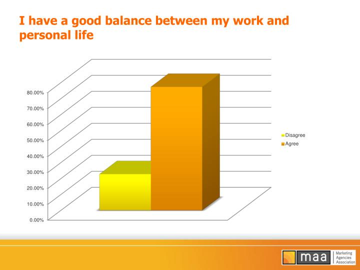 I have a good balance between my work and personal life