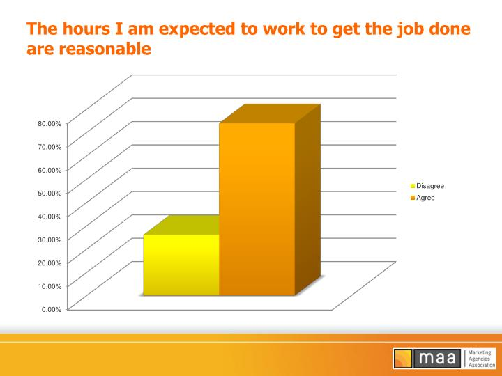 The hours I am expected to work to get the job done are reasonable