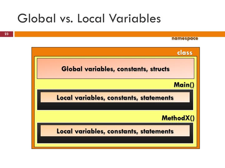 Global vs. Local Variables
