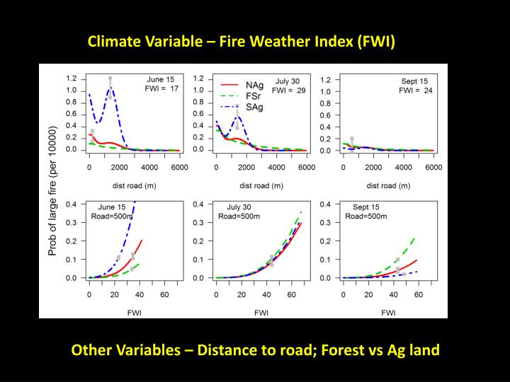 Climate Variable – Fire Weather Index (FWI)