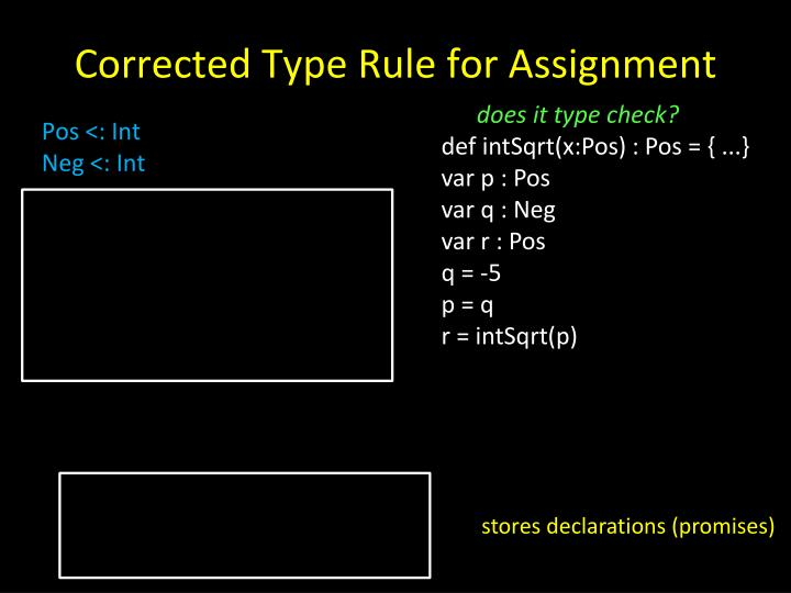 Corrected Type Rule for Assignment