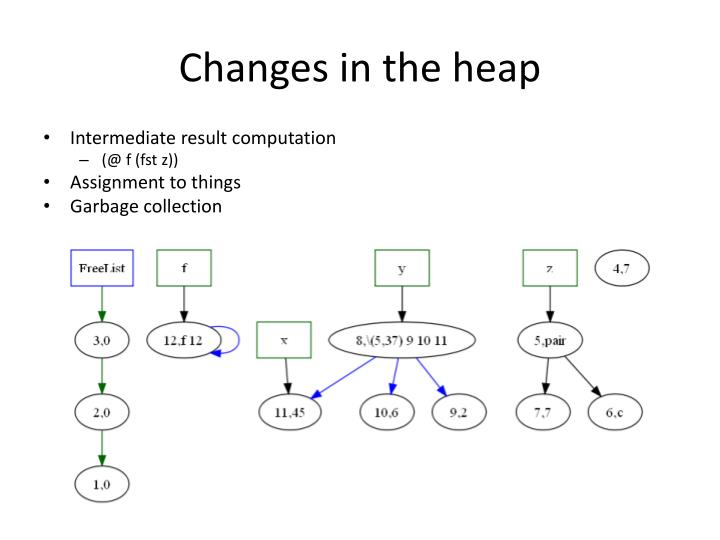 Changes in the heap