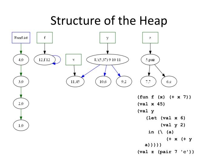 Structure of the Heap