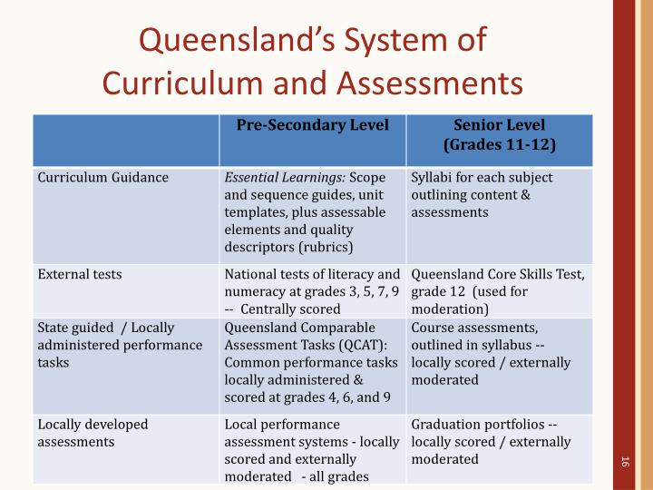 Queensland's System of