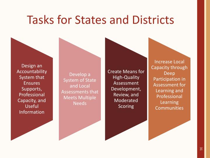 Tasks for States and Districts
