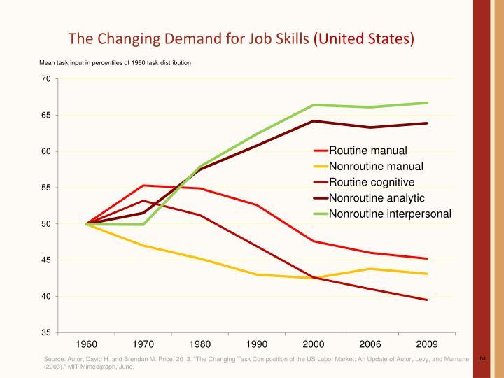 The Changing Demand for Job Skills