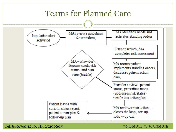 Teams for Planned Care