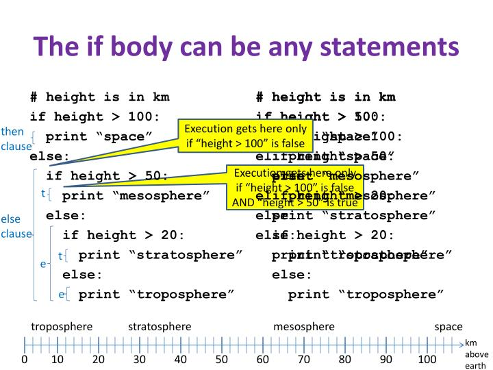The if body can be any statements
