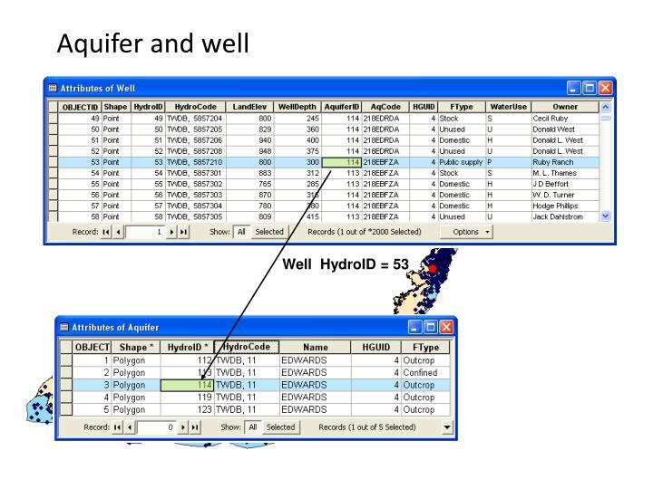 Aquifer and well