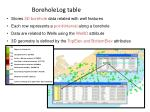 boreholelog table